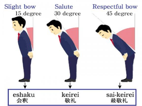 Cúi chào cũng trở thành một nét văn hóa mà mỗi người dân Nhật đều được giáo dục từ tấm bé